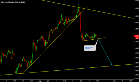 GBPCAD: GBPCAD Sell the strong brekaout