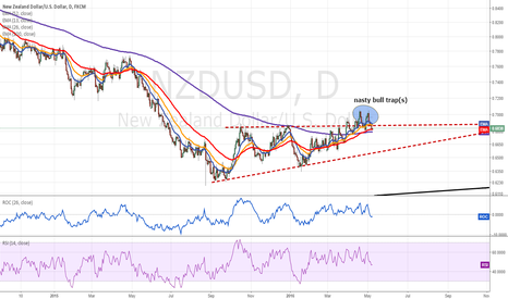 NZDUSD: False Break-out