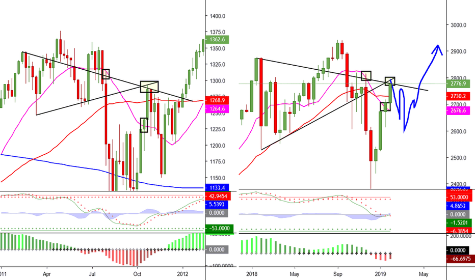 SPX500: Weekly comp to 2011