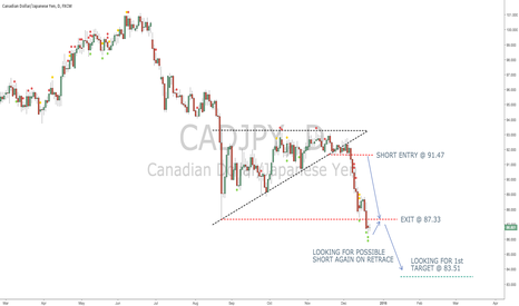 CADJPY: Looking For Continuation Of Short Term Trend