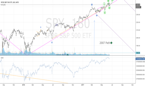 SPY: One last push up to ~245; then, OMG, watch out below