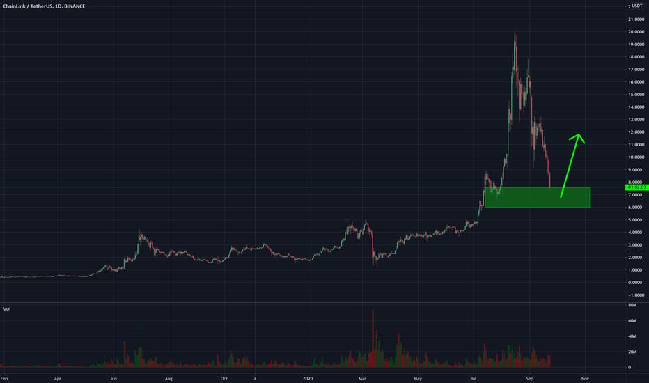 tradingview bitcoin plata