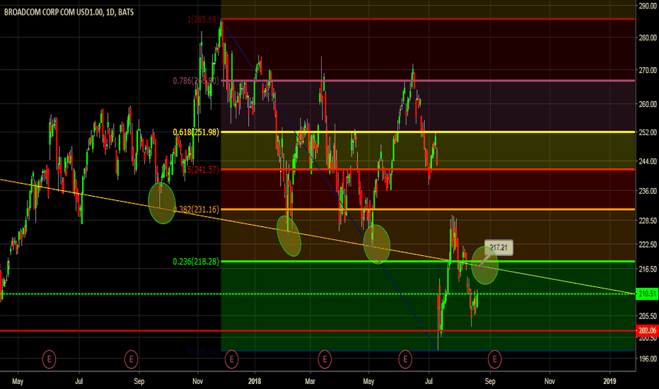 AVGO: AVGO: This is going straight up to 217ish in a hurry.
