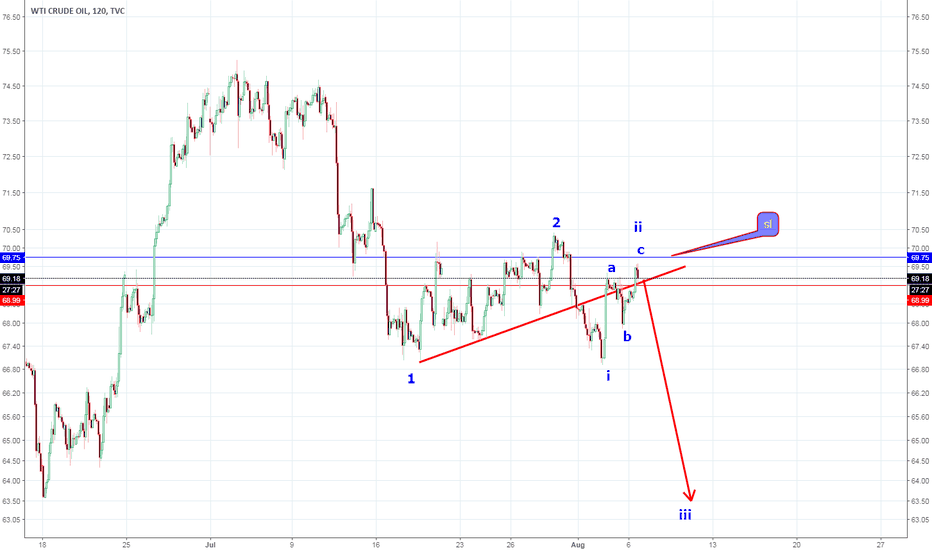 USOIL: CL Update , short trade / EW / bullish failed run