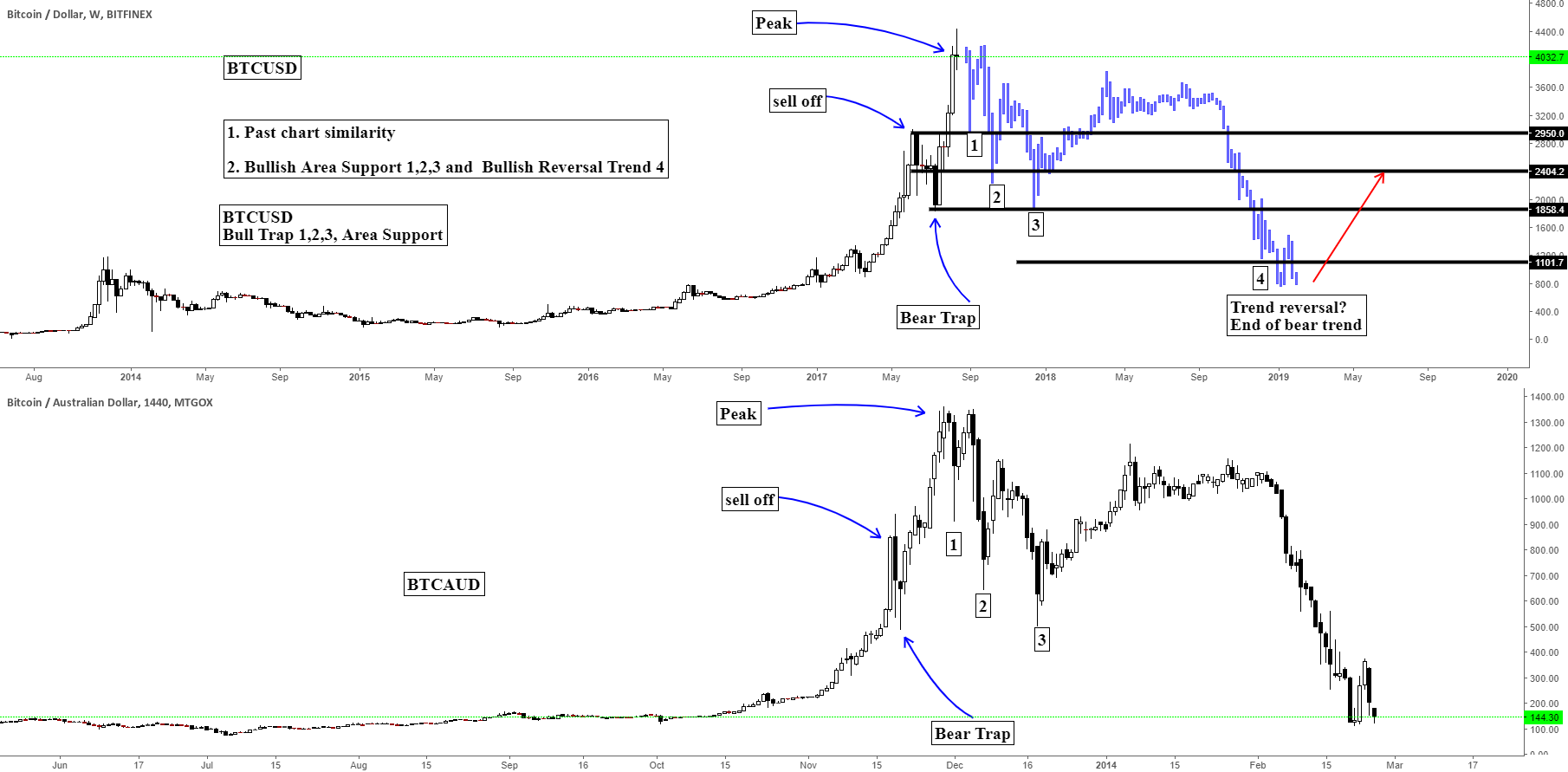 BTCUSD/BTCUSDT/  Bitcoin Past chart similarity