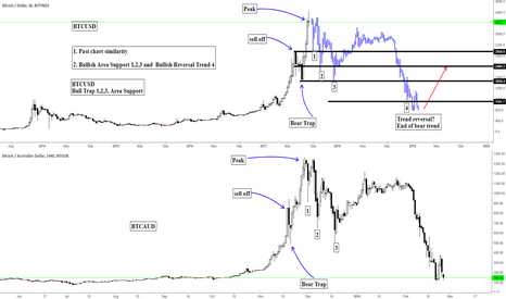 BTCUSD: BTCUSD/BTCUSDT/  Bitcoin Past chart similarity