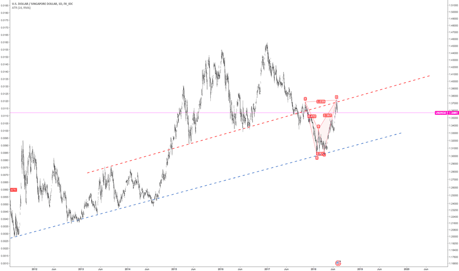 USDSGD: Bearish BAT on USDSGD