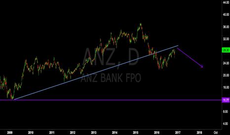 ANZ: The Big Aussie Short (ANZ)