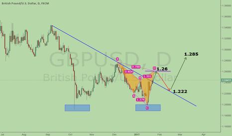 GBPUSD: GBPUSD, potential bearish Cypher at 1.26 level