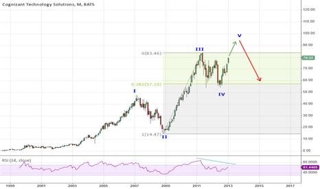 CTSH: $CTSH - Long term Fifth wave in progress