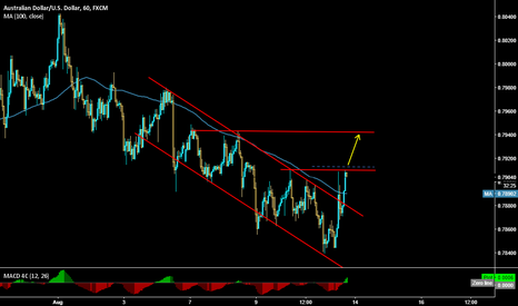 AUDUSD: AUDUSD waiting the Breakout