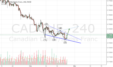 CADCHF: CADCHF Formed 4H chart Bullish Wolfe Wave Chart Pattern