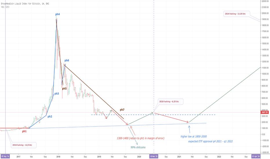 BLX: le Bitcoin Hyperwave + Aftermath