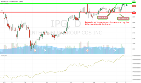 IPG: The long and short term trends are both positive. This is lookin