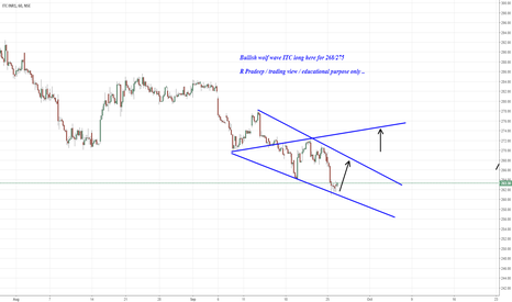 ITC: Bullish wolf wave ITC long here for 268/275