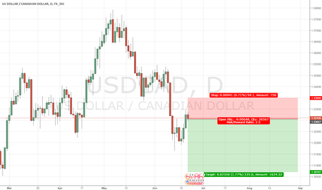 USDCAD: Short USDCAD - Before Core Retail Sales