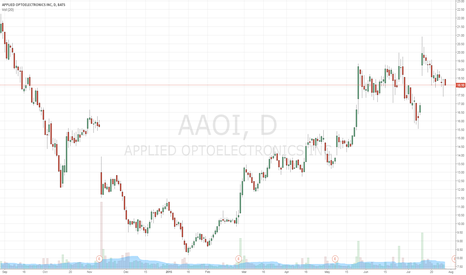 AAOI: swing candidate here