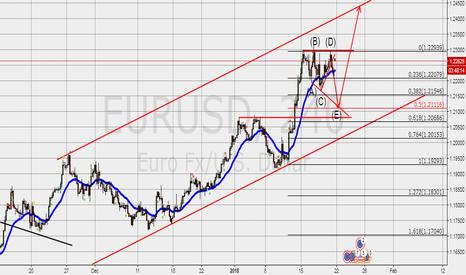 EURUSD: Wait for 50% fib level !!!
