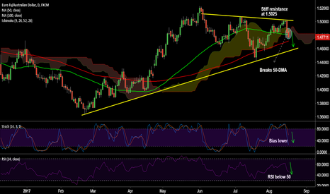 EURAUD: EUR/AUD breaks 50-DMA at 1.4816, good to go short on rallies