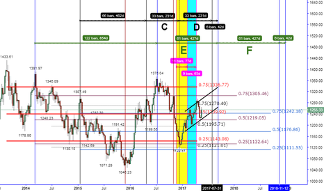 XAUUSD: THE LITTLE BULL SEEMS TO HAVE BEEN ABLE TO WALK