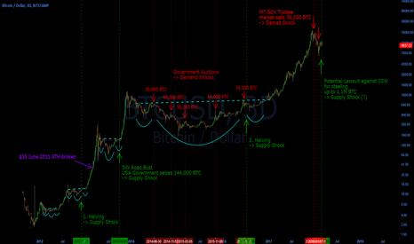 BTCUSD: Updated Bitcoin Supply/Demand Shock Chart