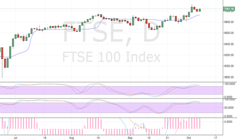 FTSE: FTSE 100 Doomed for Failure!