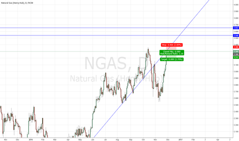 NGAS: Short NGAS chance