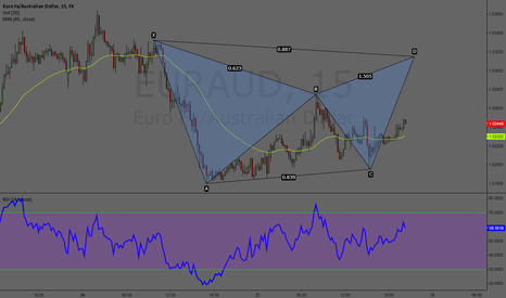 EURAUD: Bear Gartley EURAUD 15min