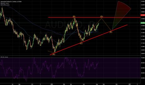 AUDUSD: Ascending triangle AUD/USD