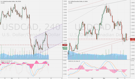 USDCAD: USD/CAD DAY compare 4H