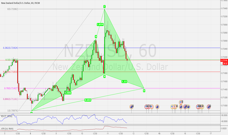 NZDUSD: CYPHER PATTERN - BULLISH SETUP ON THE NZDUSD H1