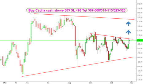 CADILAHC: Cadila health good for short term breakout