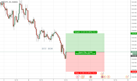 GBPJPY: Buy Now
