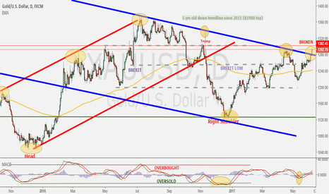 XAUUSD: Gold has broken the 6 yrs old down trendline