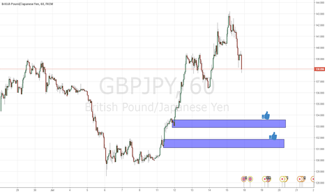 GBPJPY: demands on gbpjpy