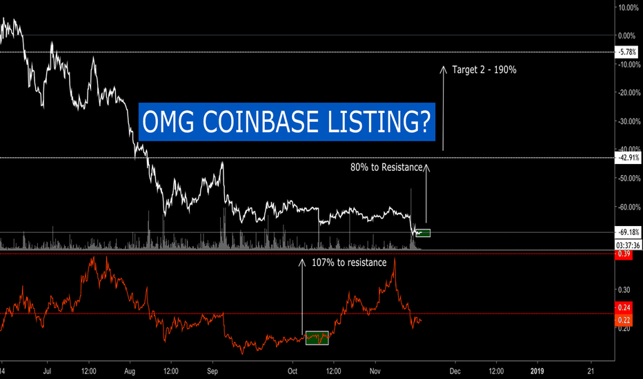 OMGUSD: $OMG & $XRP ADDED TO COINBASE?