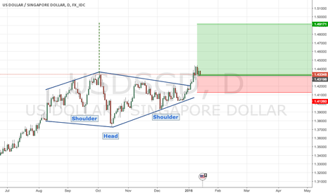 USDSGD: USDSGD: bullish Head and Shoulder + Diamond pattern