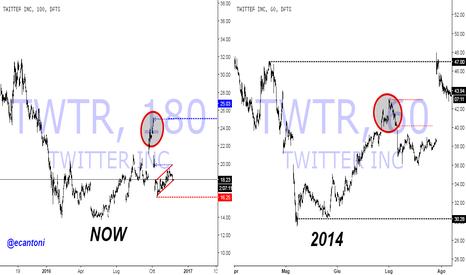 TWTR: Analogia TWTR 2014