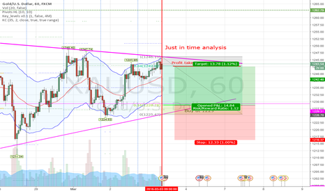 XAUUSD: Gold is still sandwiched but go