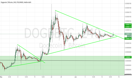 DOGEBTC: DOGE Long