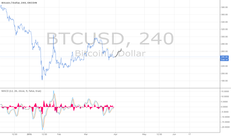 BTCUSD: Put all y'all charts on top eachother and mirrored it vertically