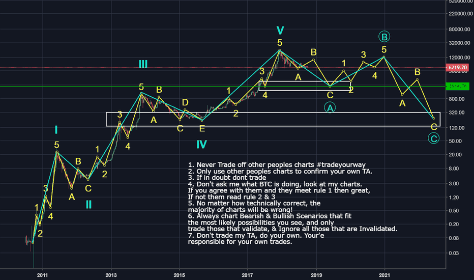 BLX: Bitcoin, Possible Primary Wave Count (Improved)