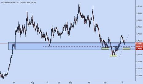 AUDUSD: AUDUSD potential inverse Head and Shoulders