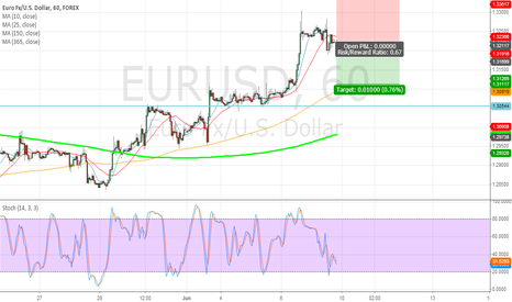 EURUSD: Going Down....