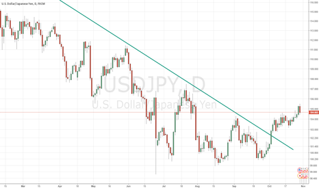 USDJPY: USDJPY still to swim upward