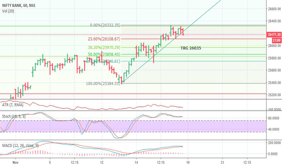 BANKNIFTY: BANK NIFTY LIKELY TRG 26035 SL 26280