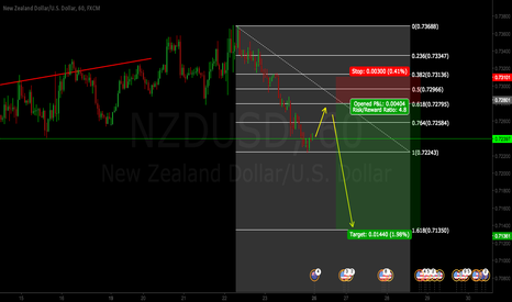 NZDUSD: NZDUSD SHORT IDEA FOR THE WEEK