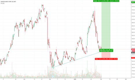LRCX: LRCX buy on double bottom