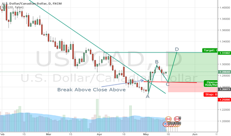 USDCAD: USDCAD long opportunity on daily chart