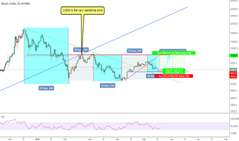 BTCUSD: BTCUSD: 11500 would be tested again soon